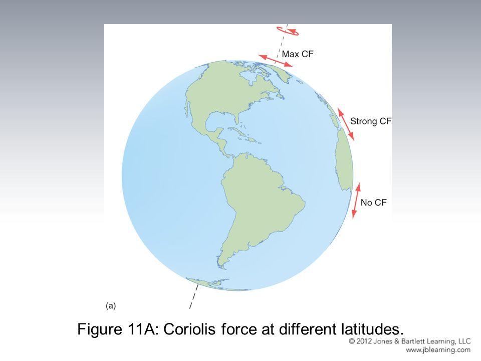 Figure 11A: Coriolis force at different latitudes.