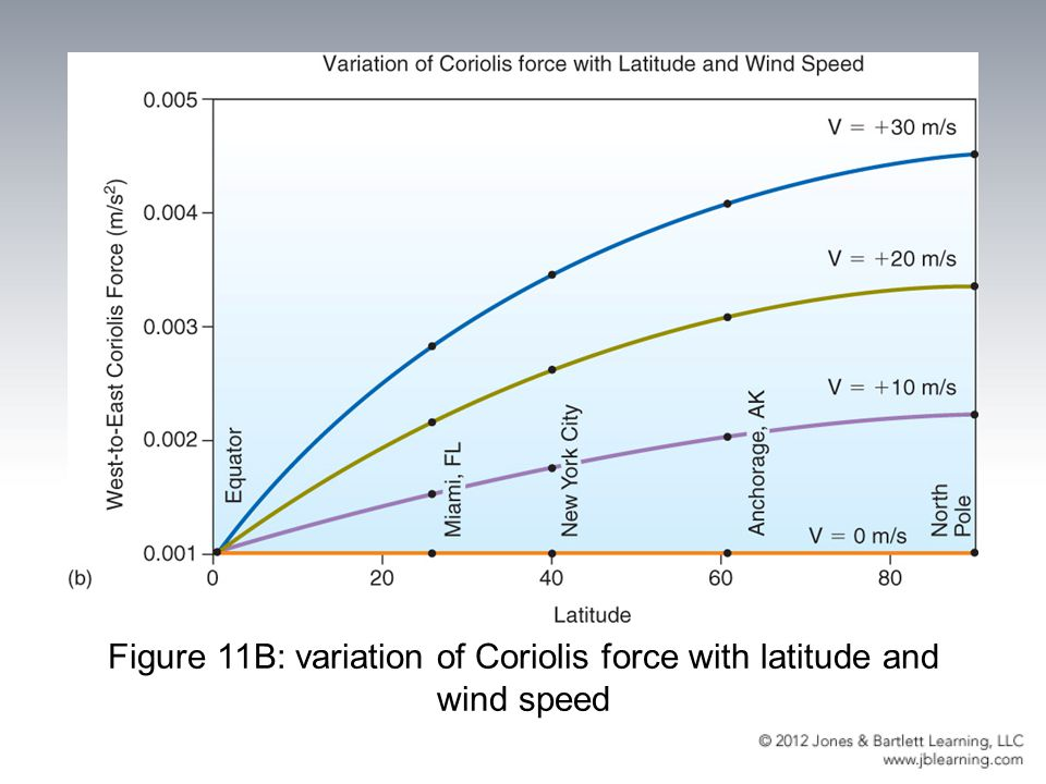 Figure 11B: variation of Coriolis force with latitude and wind speed