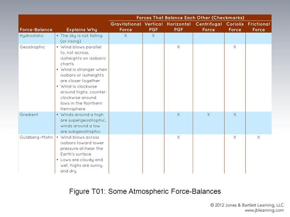 Figure T01: Some Atmospheric Force-Balances