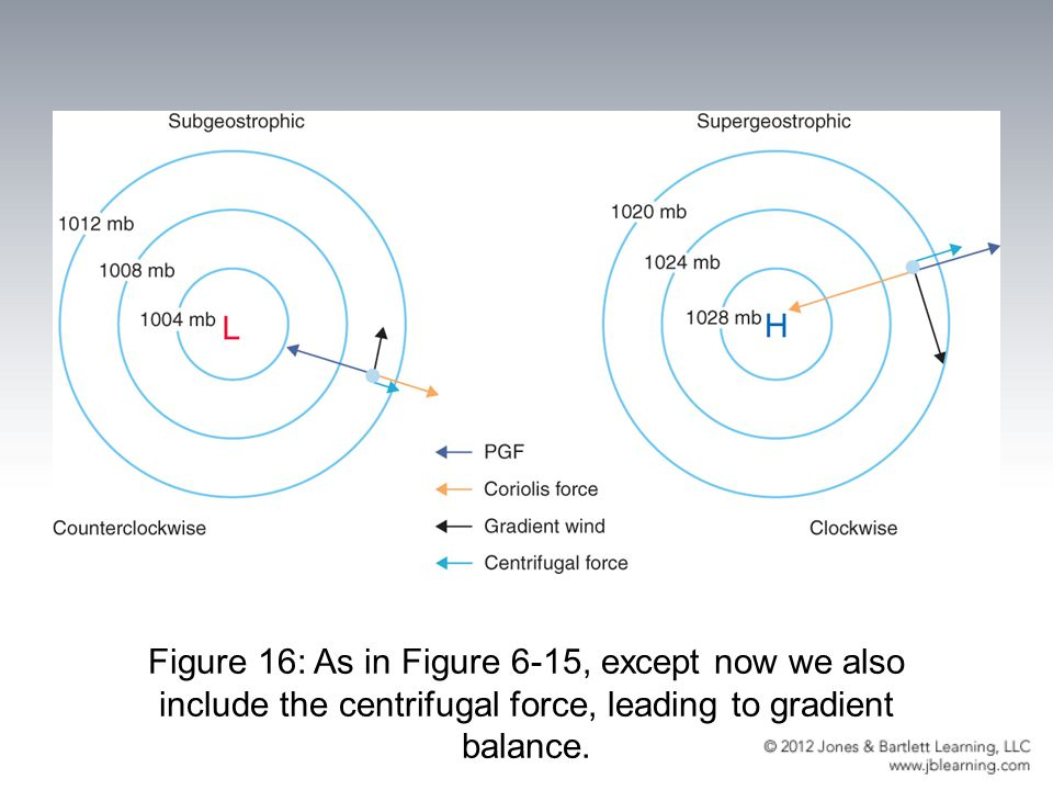 Figure 16: As in Figure 6-15, except now we also include the centrifugal force, leading to gradient balance.