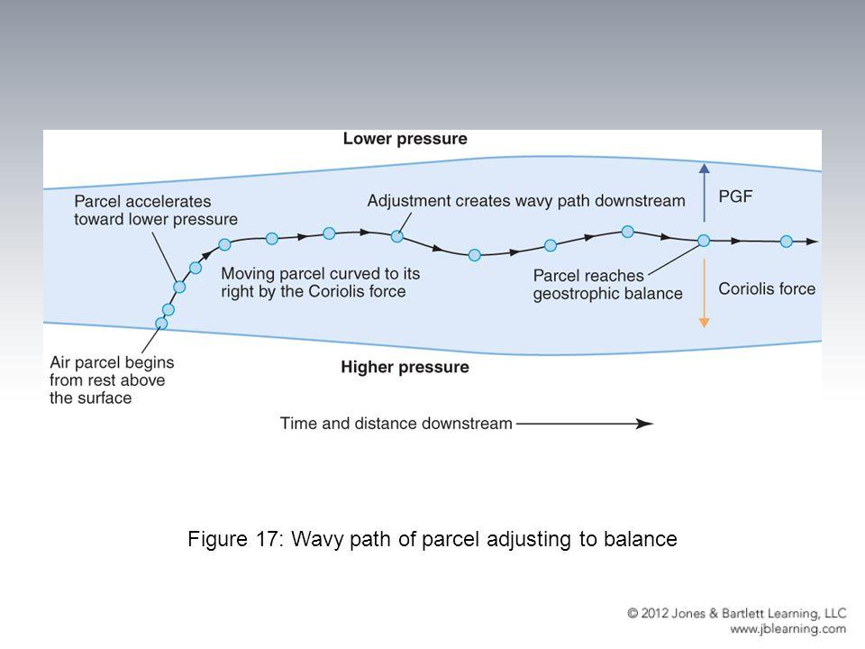 Figure 17: Wavy path of parcel adjusting to balance