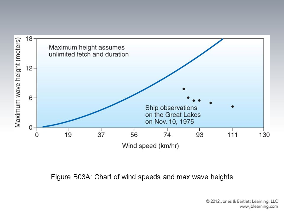 Figure B03A: Chart of wind speeds and max wave heights