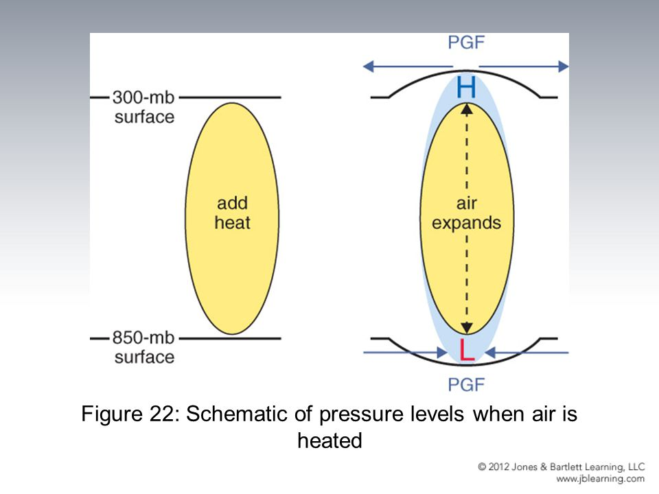 Figure 22: Schematic of pressure levels when air is heated