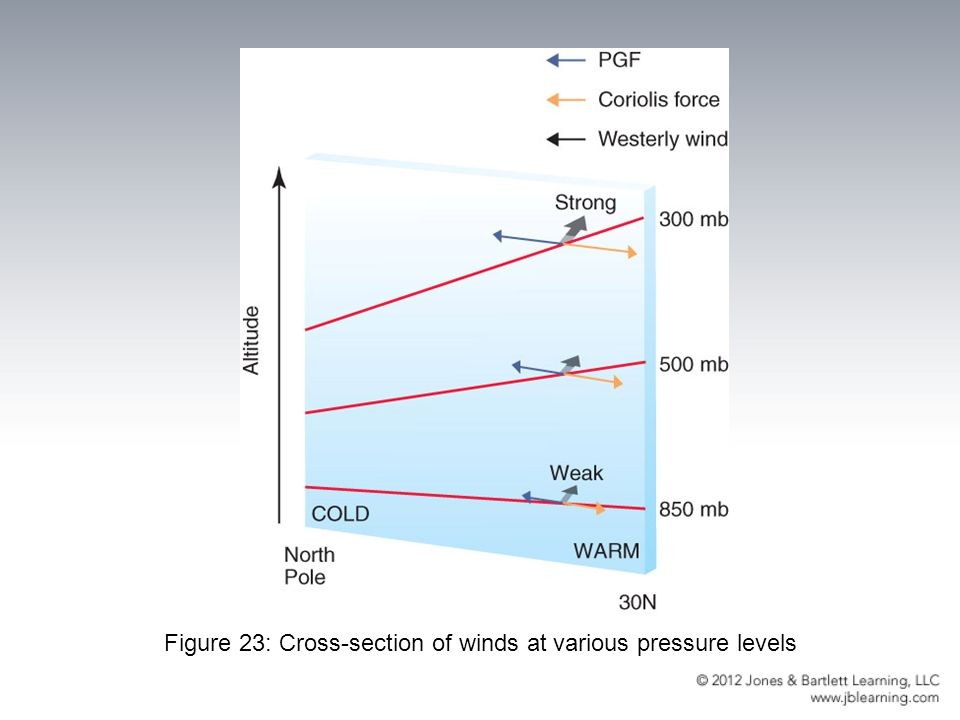 Figure 23: Cross-section of winds at various pressure levels