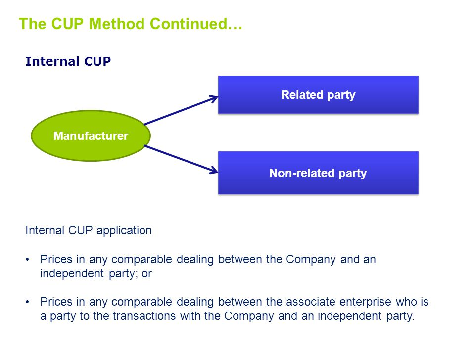 The CUP Method Continued…
