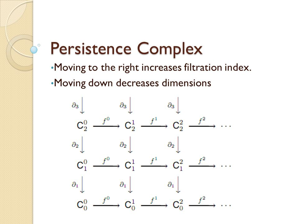 Persistence Complex Moving to the right increases filtration index.