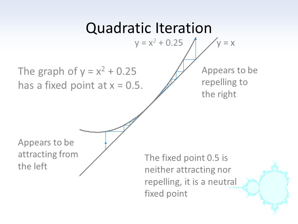 Quadratic Iteration y = x y = x. The graph of y = x has a fixed point at x = 0.5.