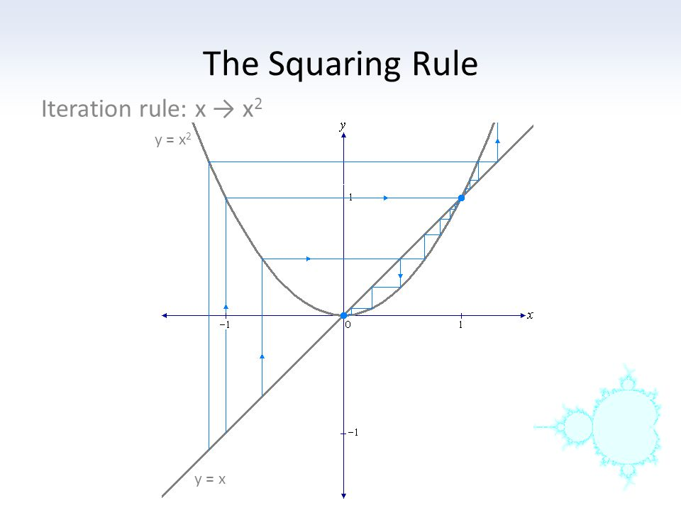The Squaring Rule Iteration rule: x → x2 y = x2 y = x