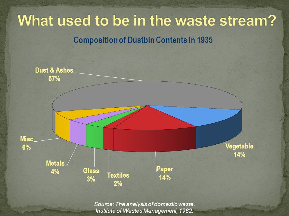 What used to be in the waste stream