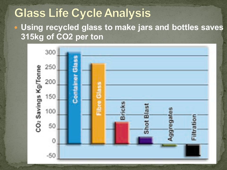Glass Life Cycle Analysis