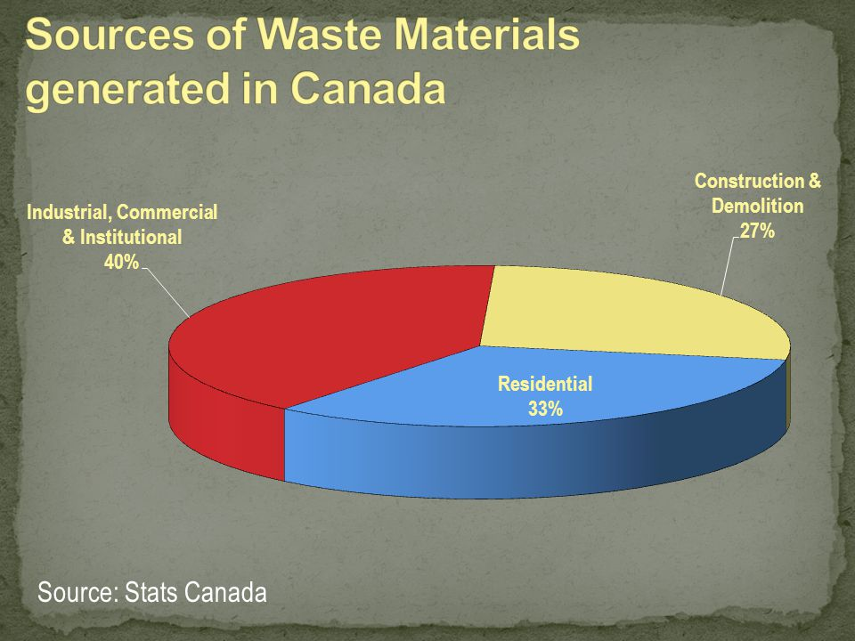 Sources of Waste Materials generated in Canada