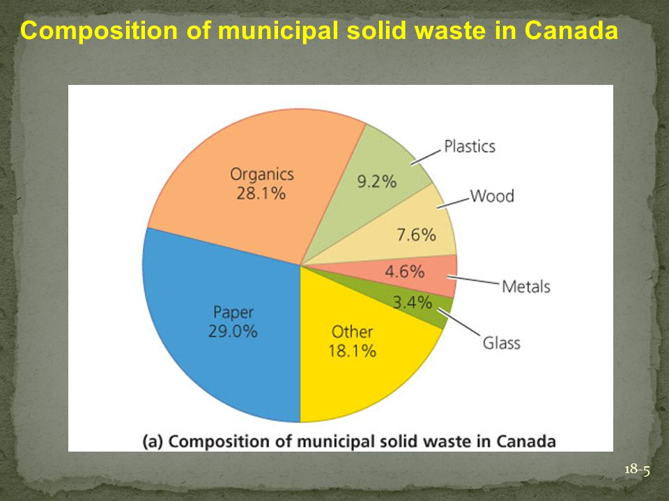 Composition of municipal solid waste in Canada