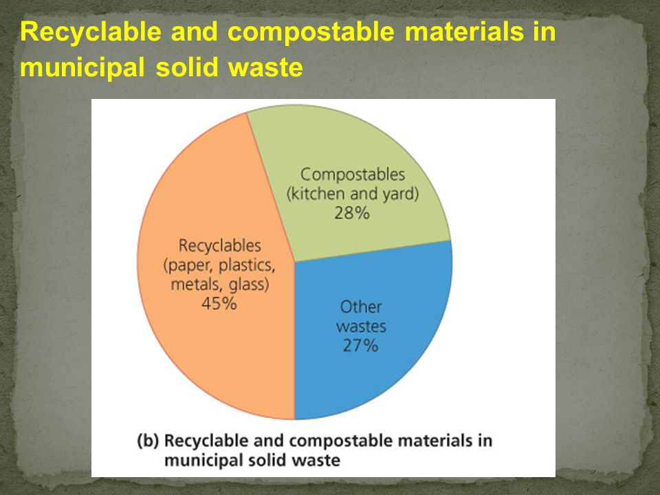 Recyclable and compostable materials in municipal solid waste