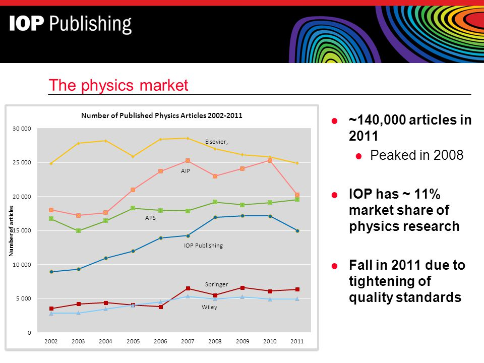 The physics market ~140,000 articles in 2011 Peaked in 2008
