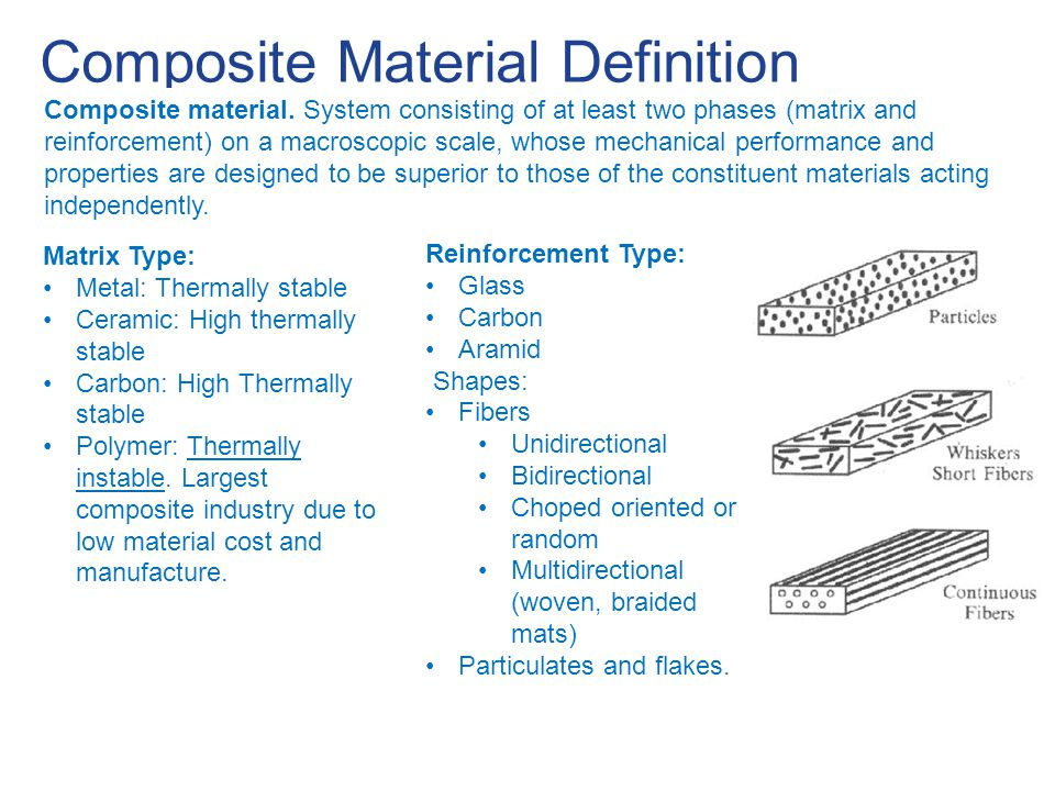 Composite Material Definition