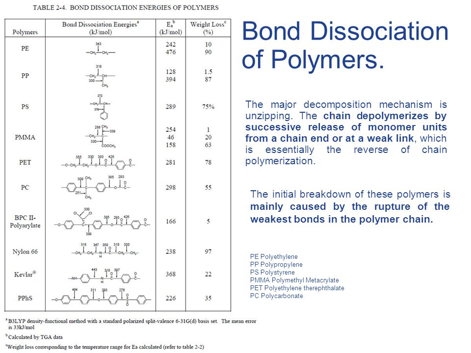 Bond Dissociation of Polymers.