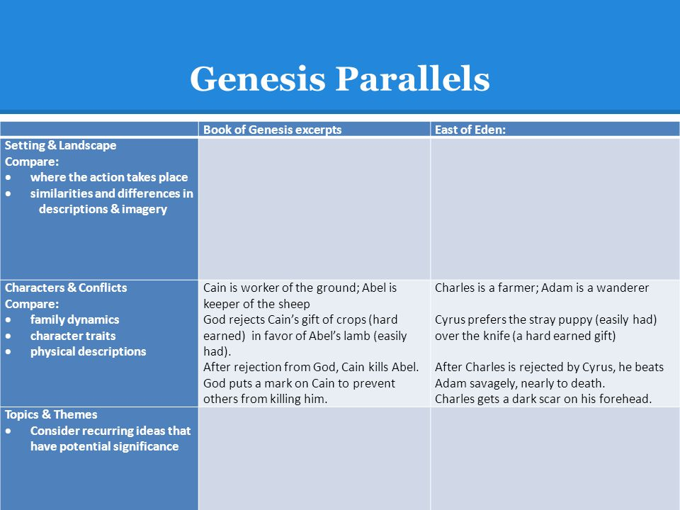 Genesis Parallels Book of Genesis excerpts East of Eden: