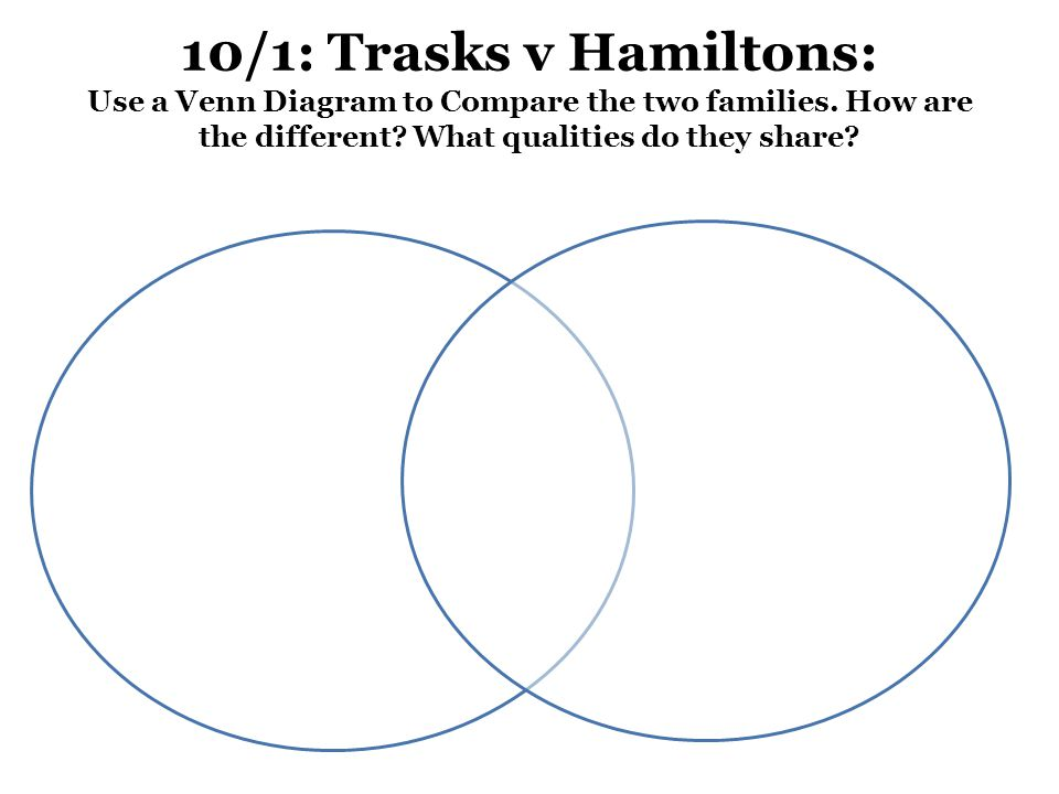 10/1: Trasks v Hamiltons: Use a Venn Diagram to Compare the two families.