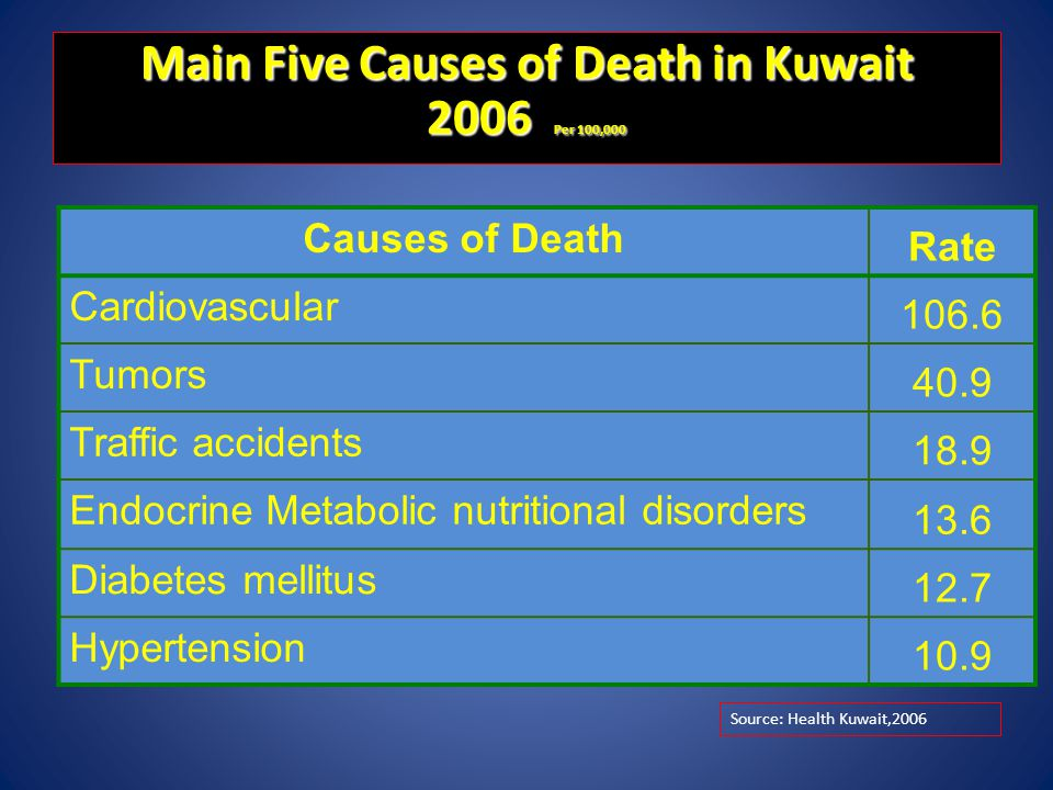 Main Five Causes of Death in Kuwait