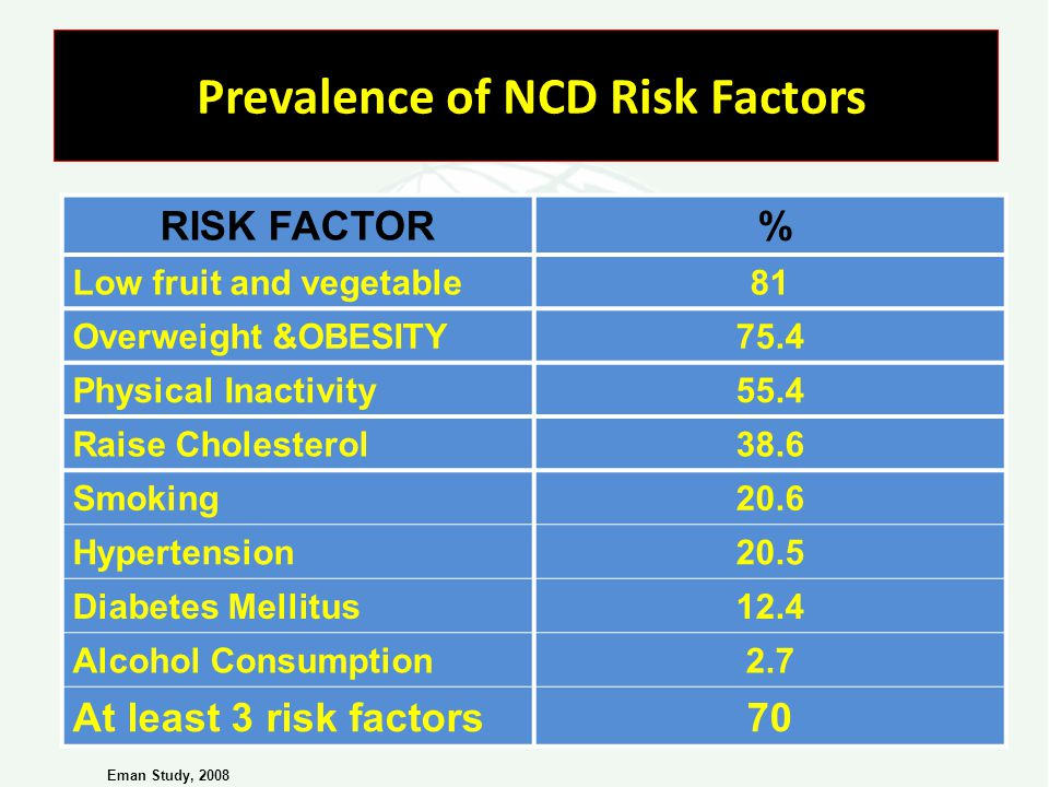 Prevalence of NCD Risk Factors