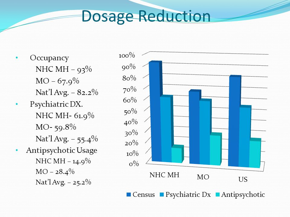 Dosage Reduction Occupancy NHC MH – 93% MO – 67.9% Nat'l Avg. – 82.2%