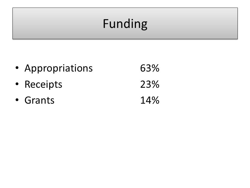 Funding Appropriations 63% Receipts 23% Grants 14%