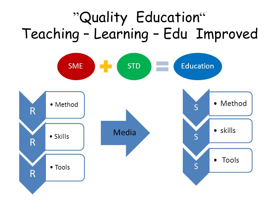 Quality Education Teaching – Learning – Edu Improved