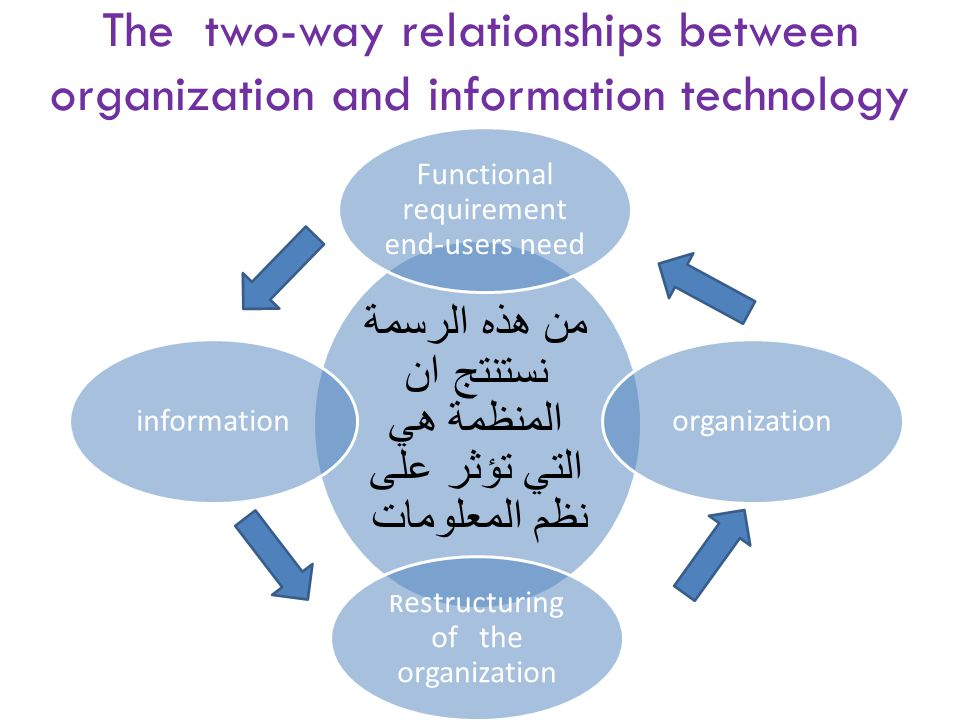 The two-way relationships between organization and information technology