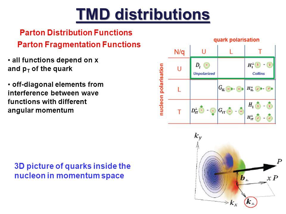 TMD distributions Parton Distribution Functions