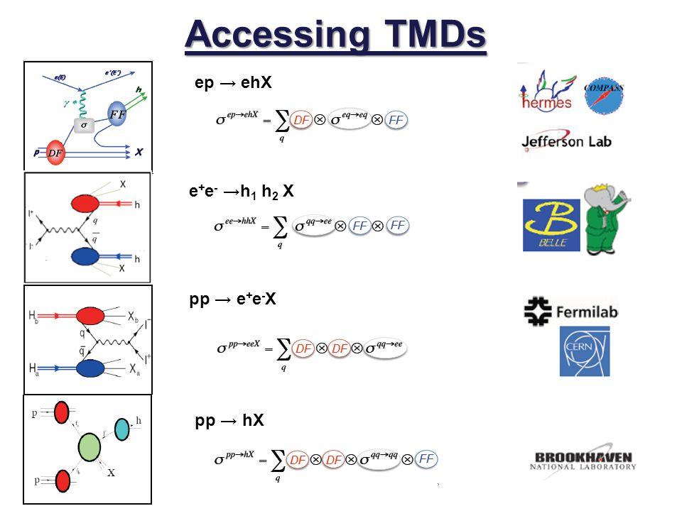 Accessing TMDs ep → ehX e+e- →h1 h2 X pp → e+e-X pp → hX