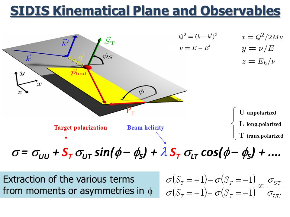 SIDIS Kinematical Plane and Observables