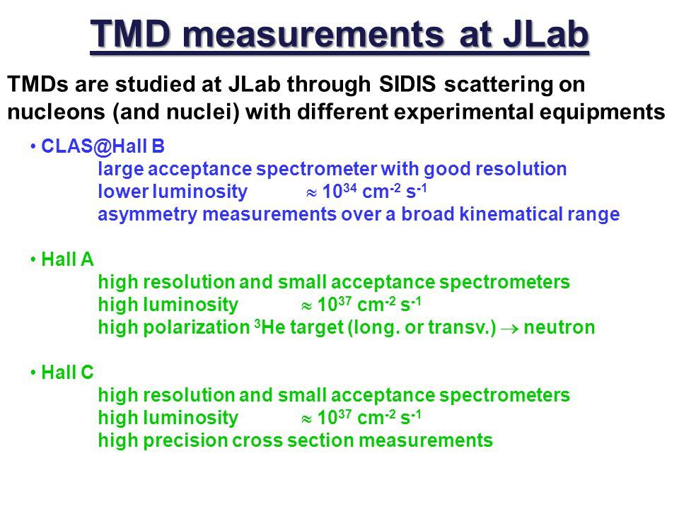 TMD measurements at JLab