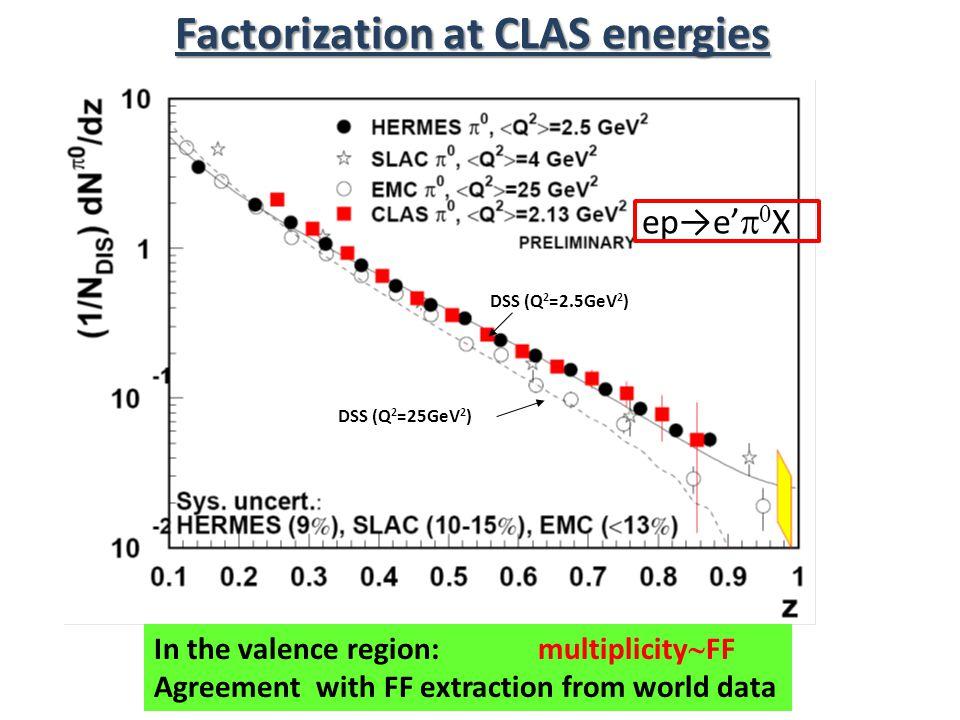 Factorization at CLAS energies