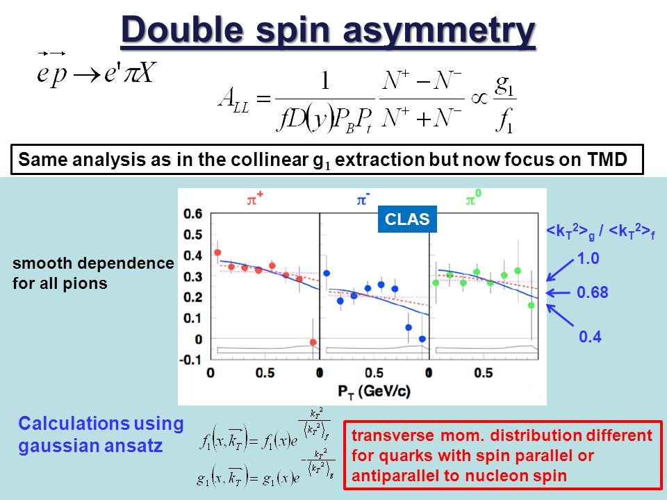 Double spin asymmetry Same analysis as in the collinear g1 extraction but now focus on TMD. smooth dependence for all pions.