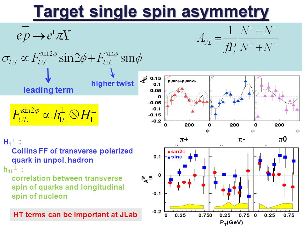 Target single spin asymmetry