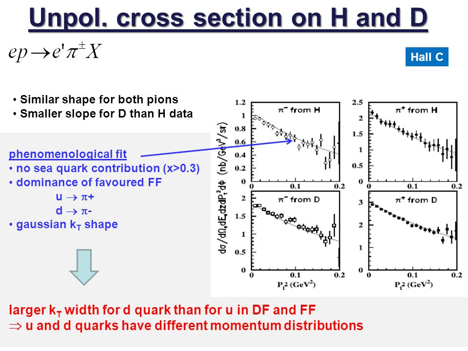 Unpol. cross section on H and D