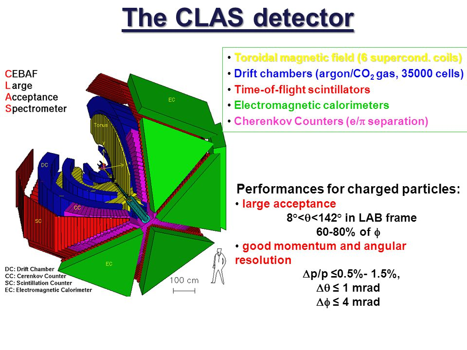 Performances for charged particles: 8°<q<142° in LAB frame