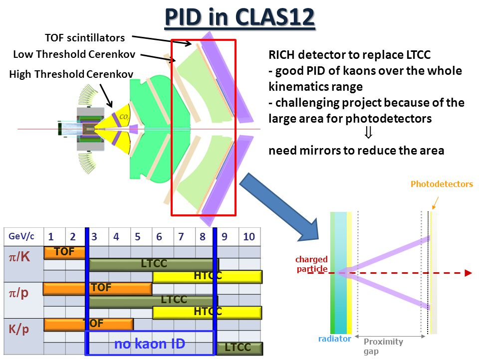 PID in CLAS12 no kaon ID RICH detector to replace LTCC