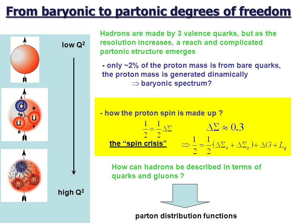 From baryonic to partonic degrees of freedom