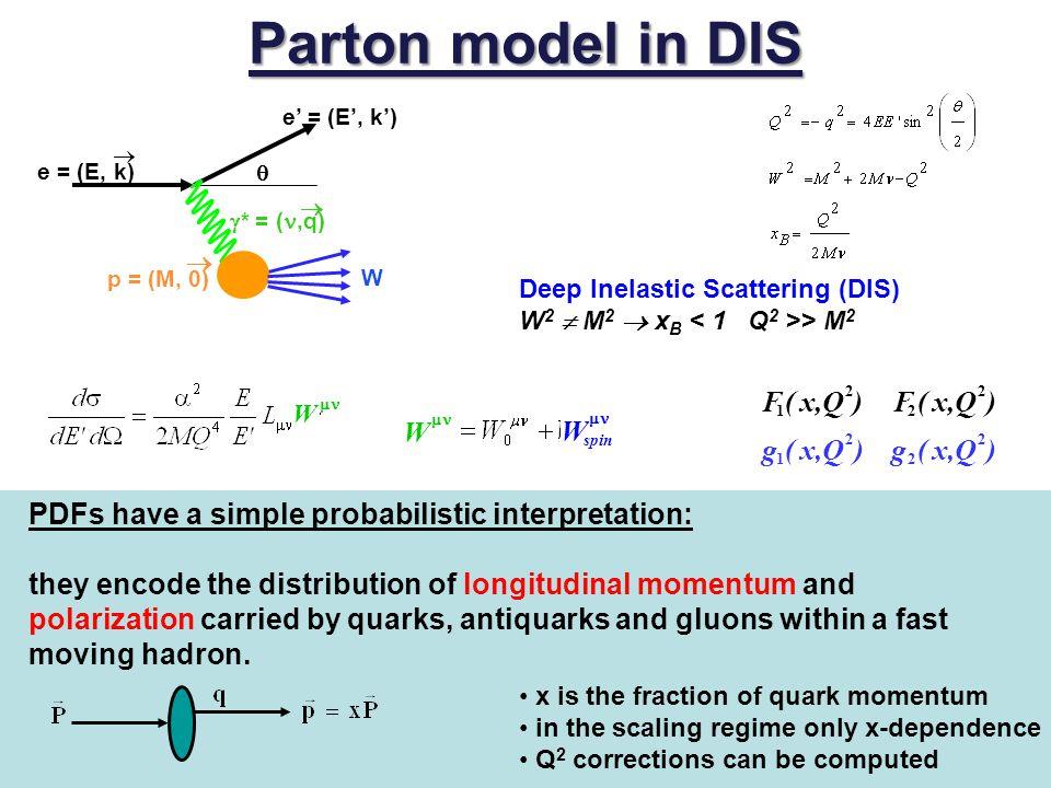 Parton model in DIS ) Q , x ( F ) Q , x ( F W ) Q , x ( g ) Q , x ( g