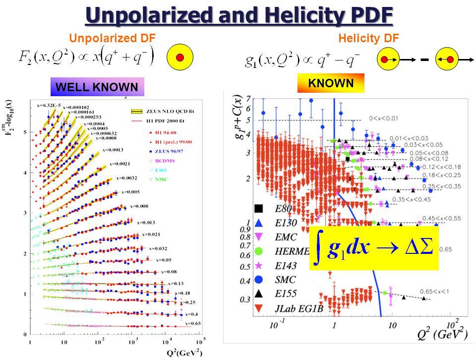 Unpolarized and Helicity PDF