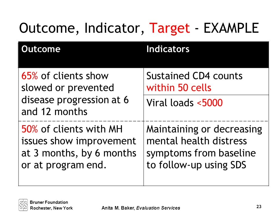 Outcome, Indicator, Target - EXAMPLE