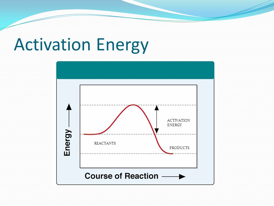 Activation Energy ACTIVATION ENERGY REACTANTS PRODUCTS