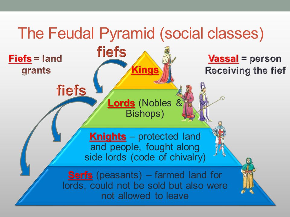 The Feudal Pyramid (social classes)