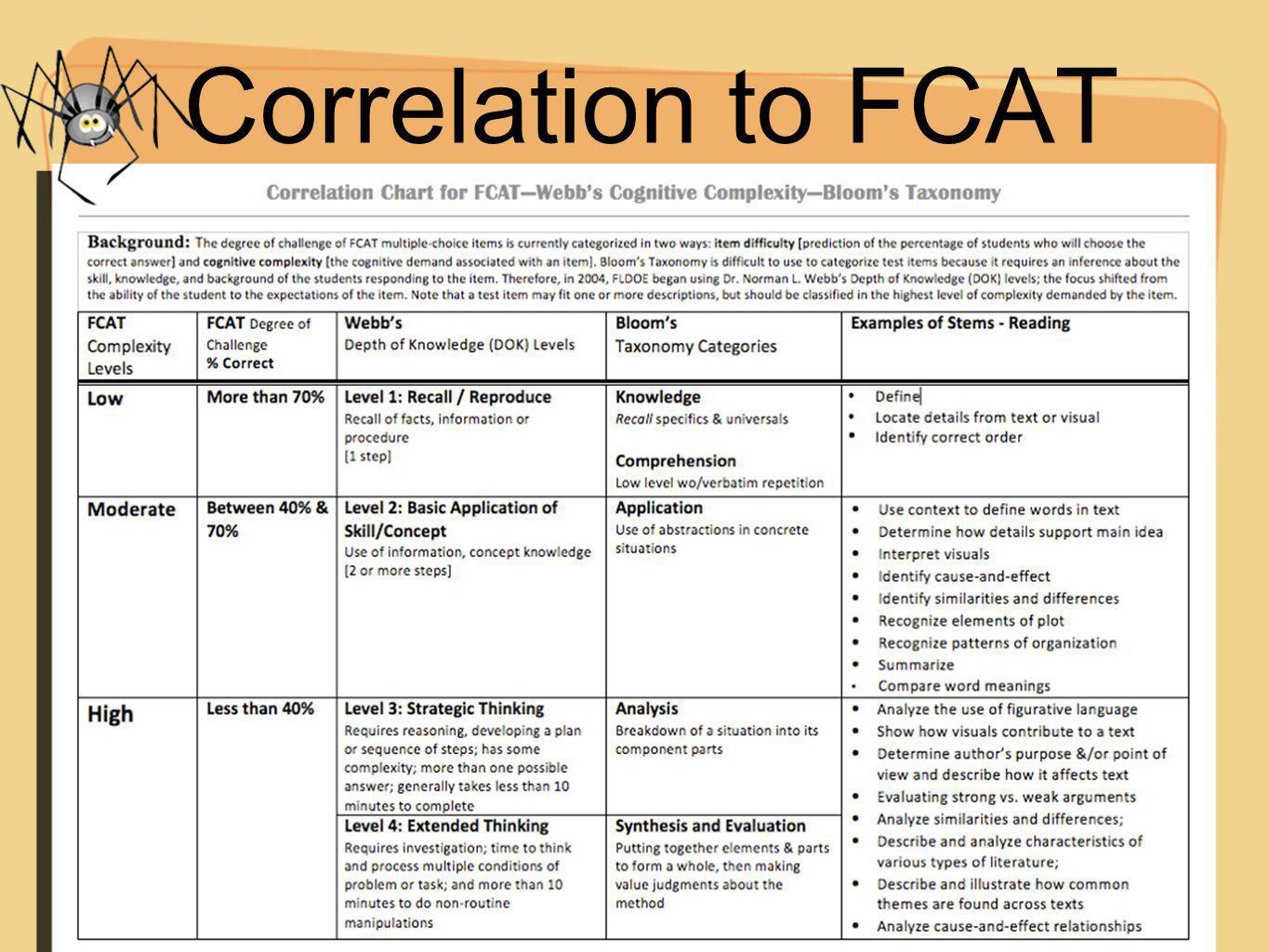 Correlation to FCAT