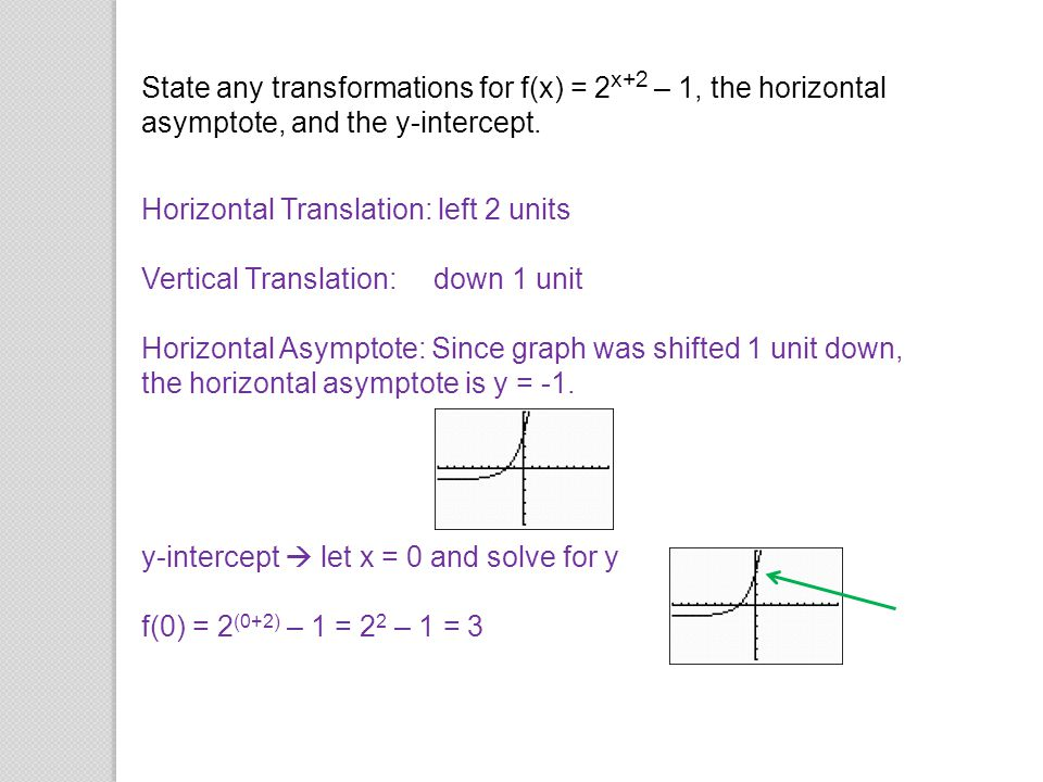 State any transformations for f(x) = 2x+2 – 1, the horizontal asymptote, and the y-intercept.