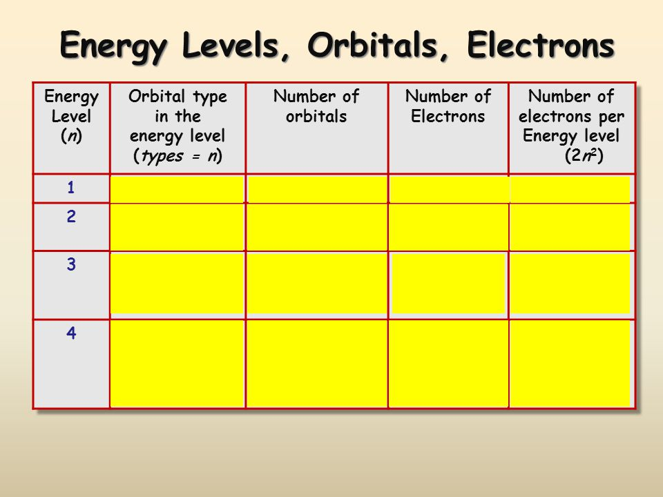 Energy Levels, Orbitals, Electrons