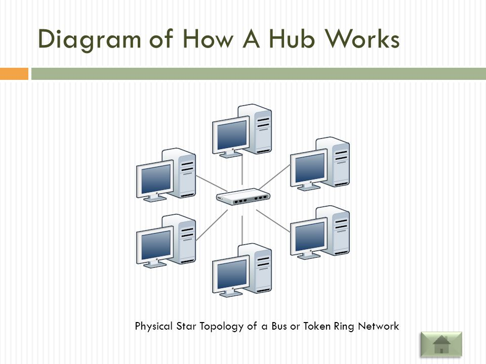 Diagram of How A Hub Works