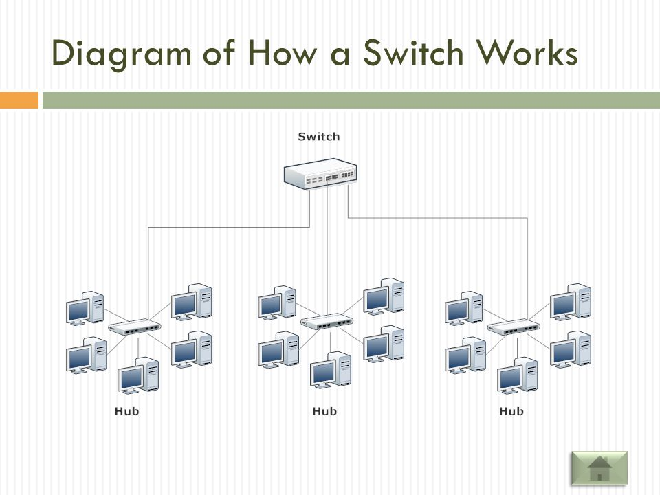 Diagram of How a Switch Works