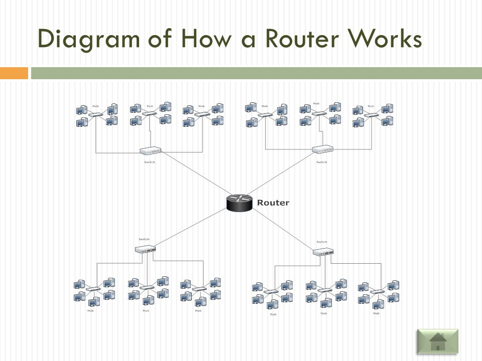 Diagram of How a Router Works